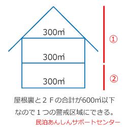 屋根裏の警戒区域
